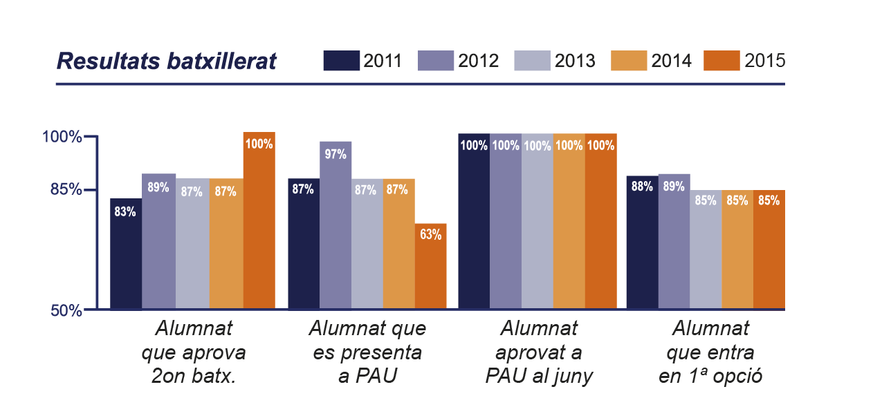 Educem resultats PAU BAXILLERAT